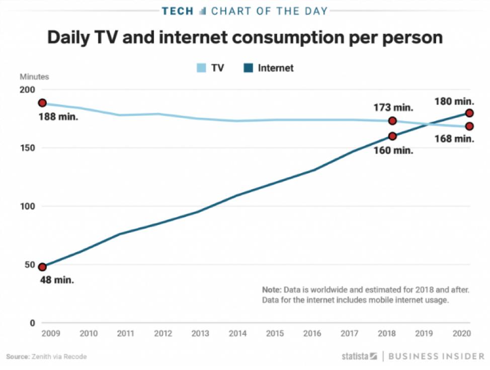 Statistik TV und Internetkonsum