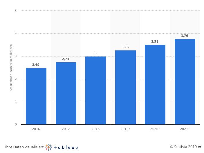 Statistik Smartphone Nutzer